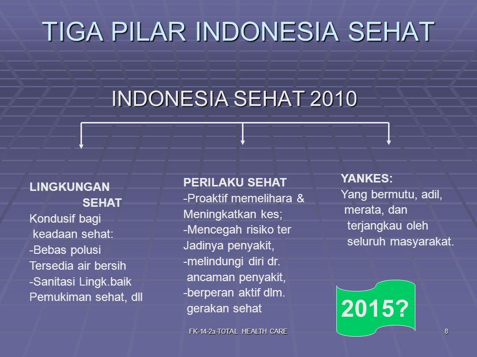 TIGA PILAR INDONESIA SEHAT