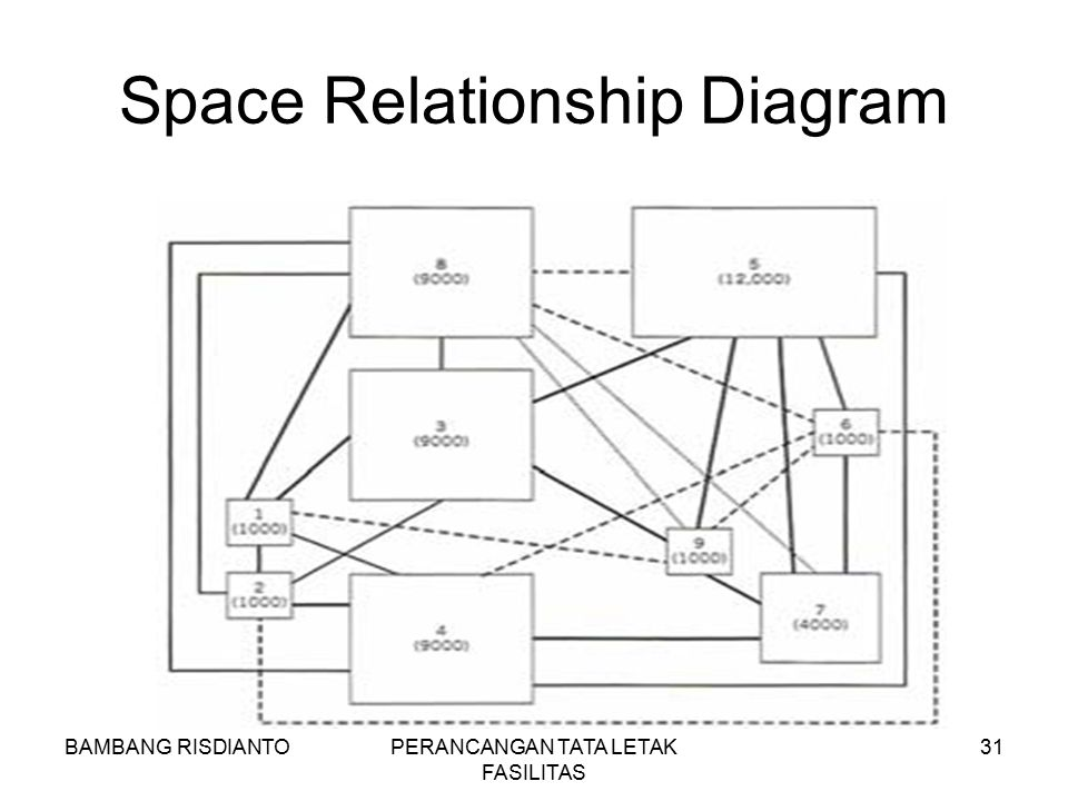 Space Relationship Diagram