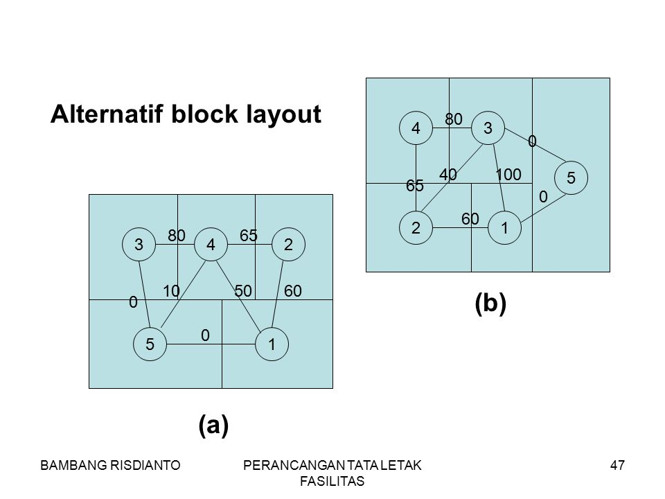 Alternatif block layout