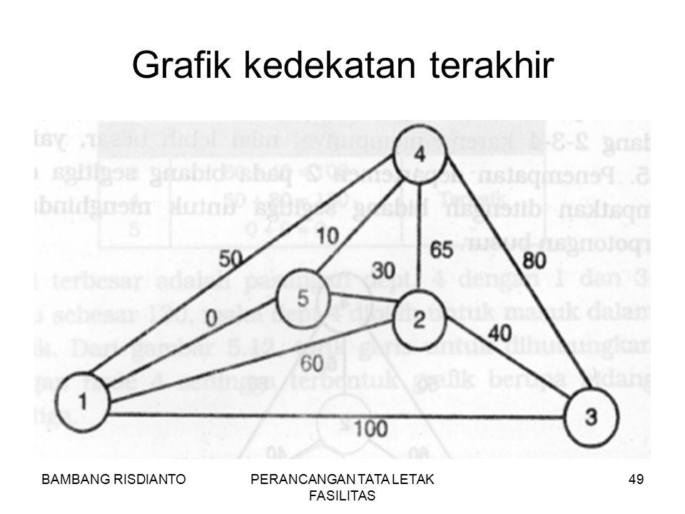 Grafik kedekatan terakhir