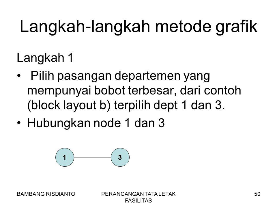 Langkah-langkah metode grafik