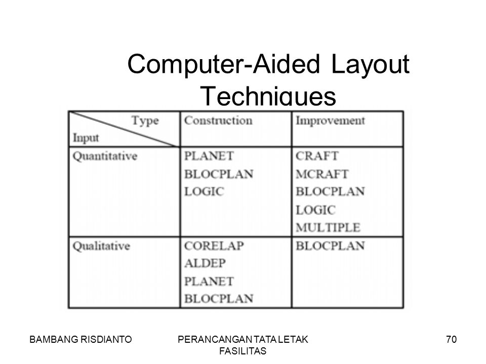 Computer-Aided Layout Techniques