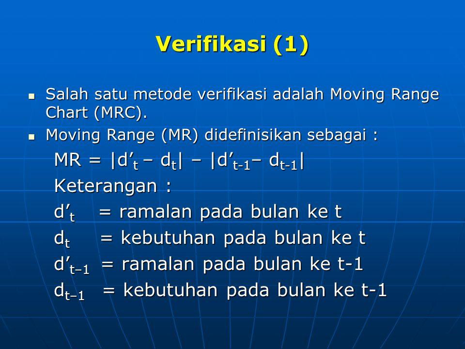Verifikasi (1) MR = |d't – dt| – |d't-1– dt-1| Keterangan :
