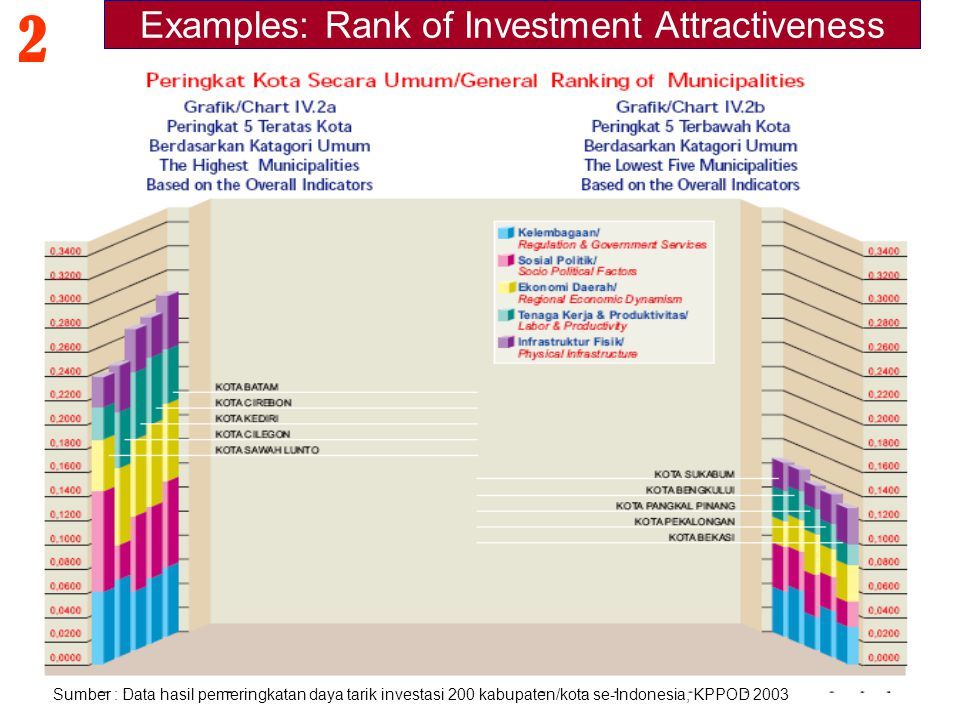Examples: Rank of Investment Attractiveness