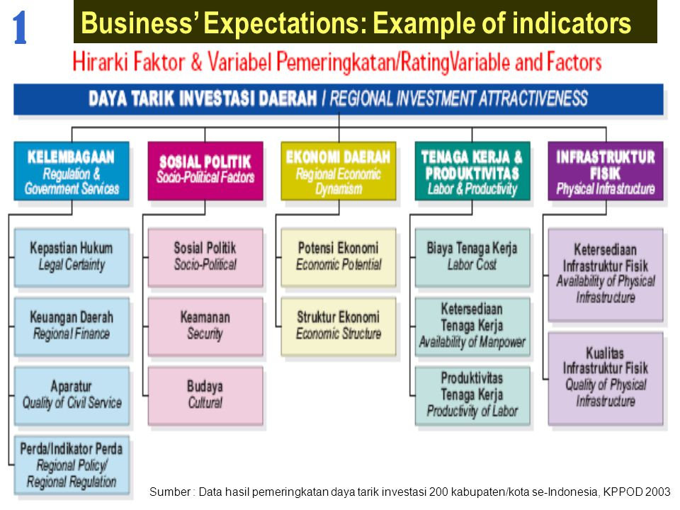 1 Business' Expectations: Example of indicators