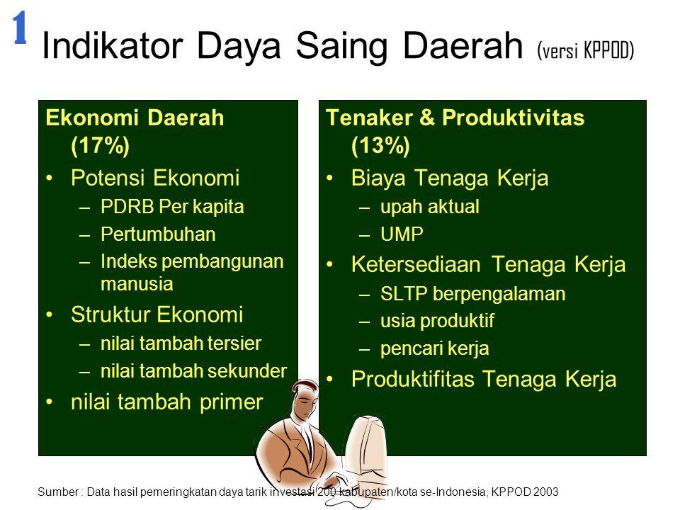 Indikator Daya Saing Daerah (versi KPPOD)