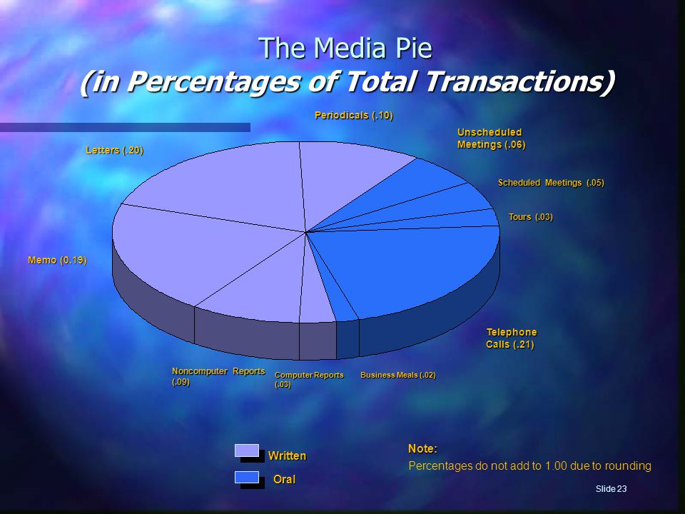 (in Percentages of Total Transactions)