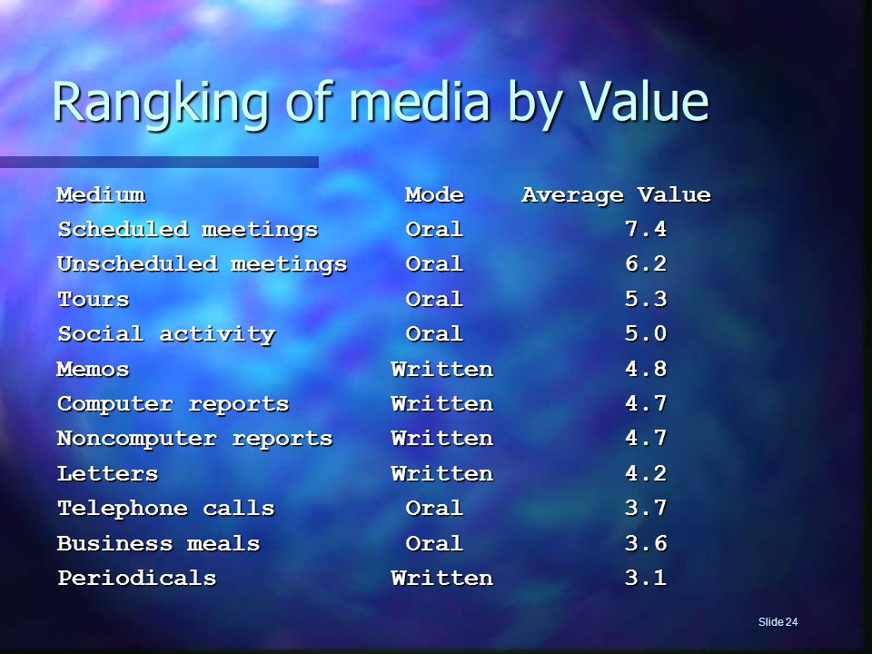 Rangking of media by Value