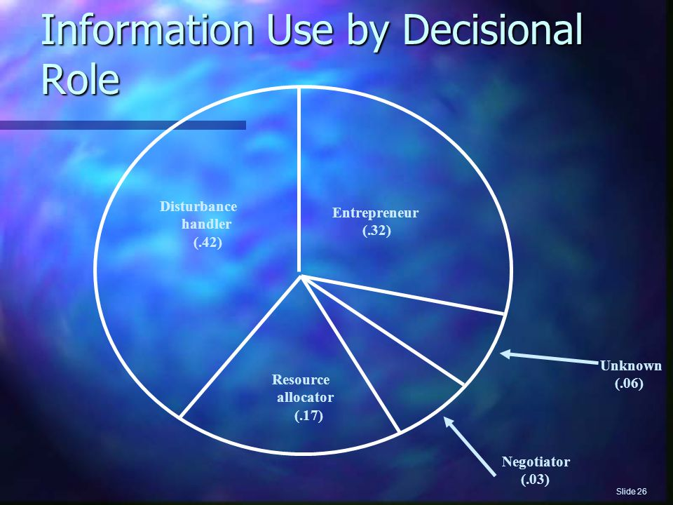Information Use by Decisional Role