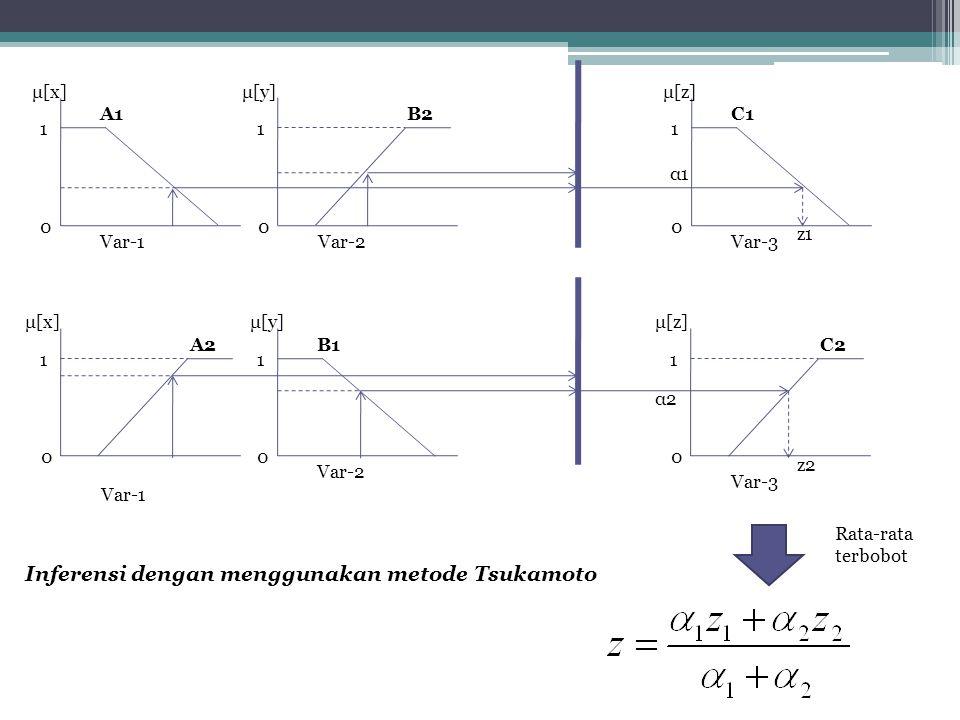 Inferensi dengan menggunakan metode Tsukamoto