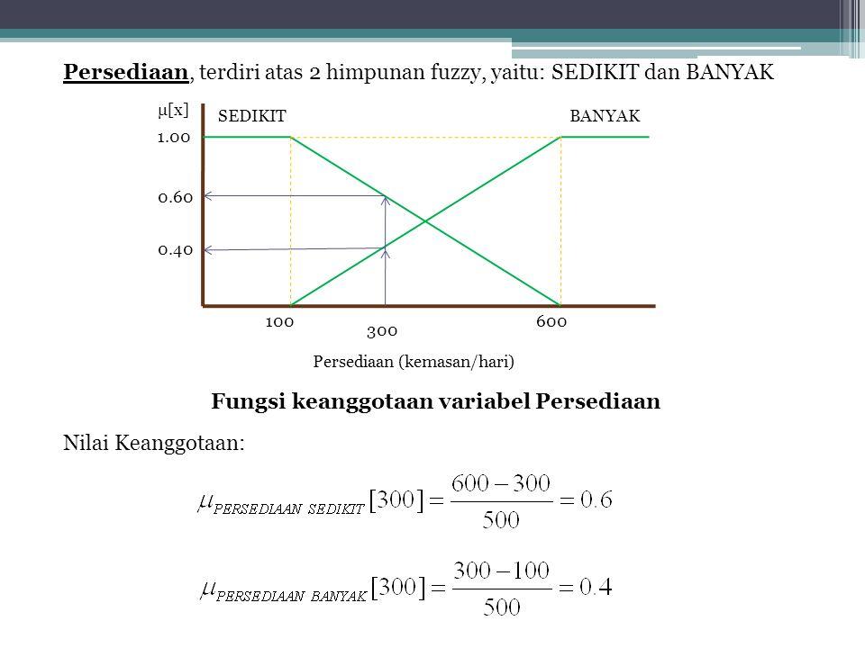 Fungsi keanggotaan variabel Persediaan