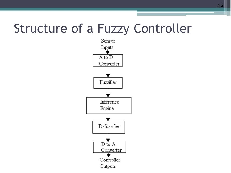 Structure of a Fuzzy Controller