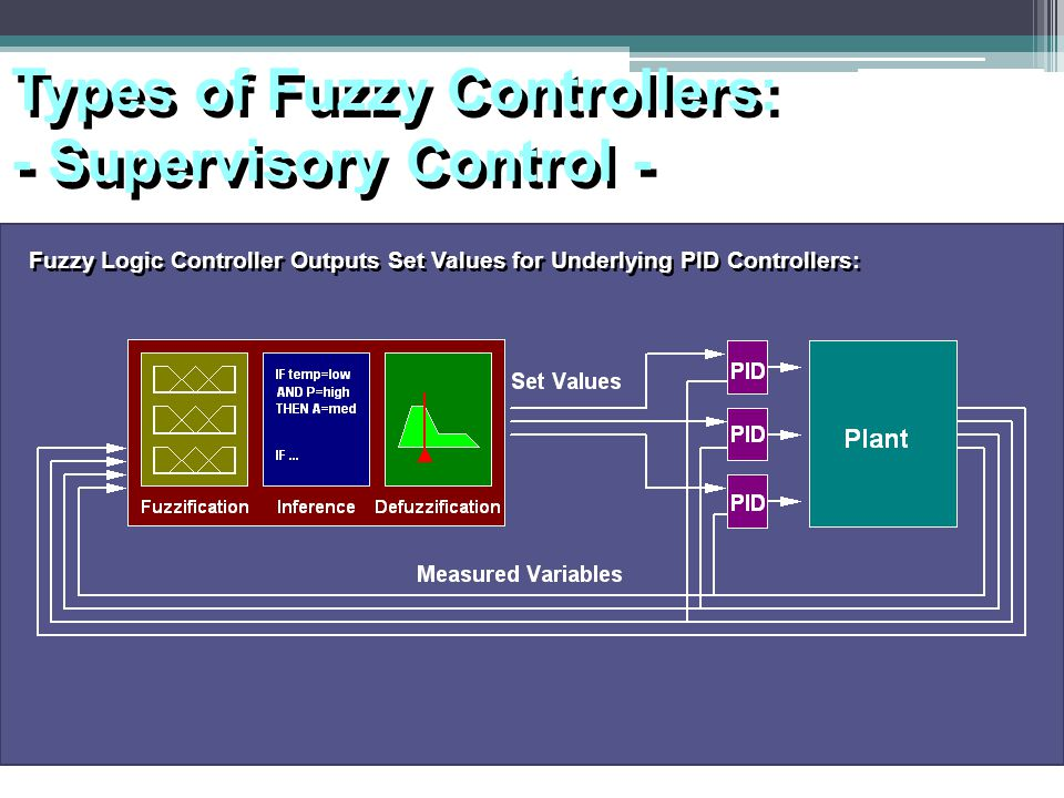 Types of Fuzzy Controllers: - Supervisory Control -
