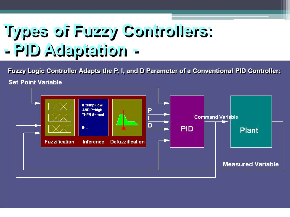 Types of Fuzzy Controllers: - PID Adaptation -