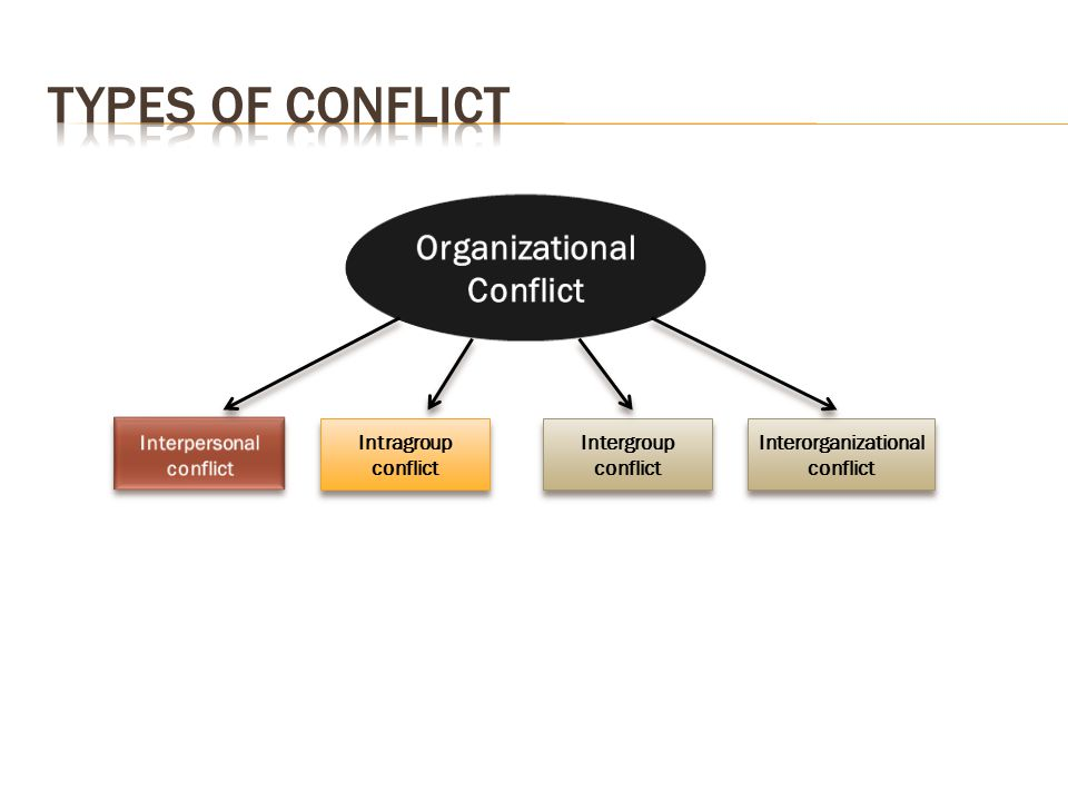 Types of Conflict Organizational Conflict Interpersonal conflict