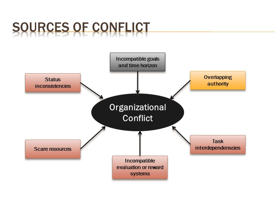 Sources of Conflict Organizational Conflict