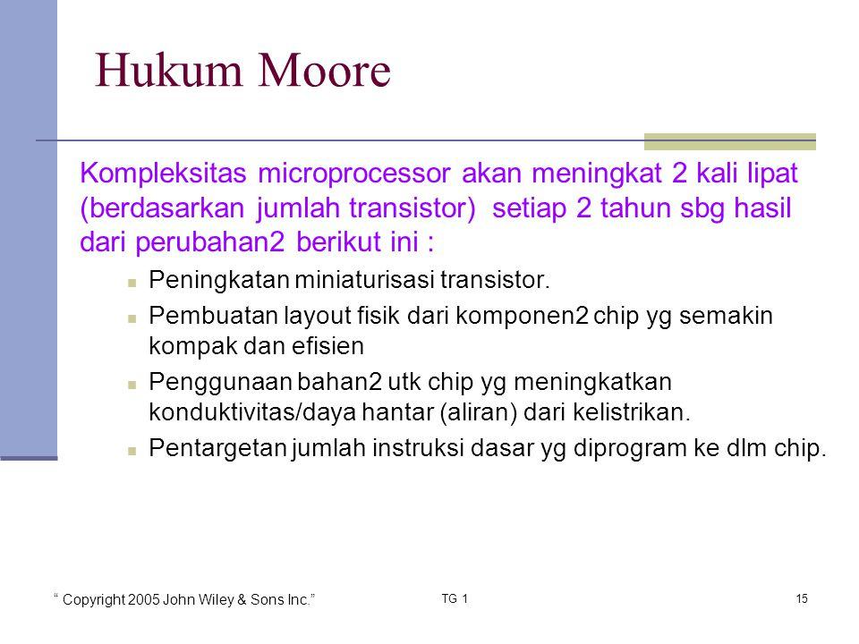 Hukum Moore