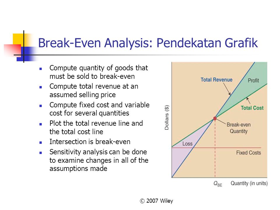 Break-Even Analysis: Pendekatan Grafik