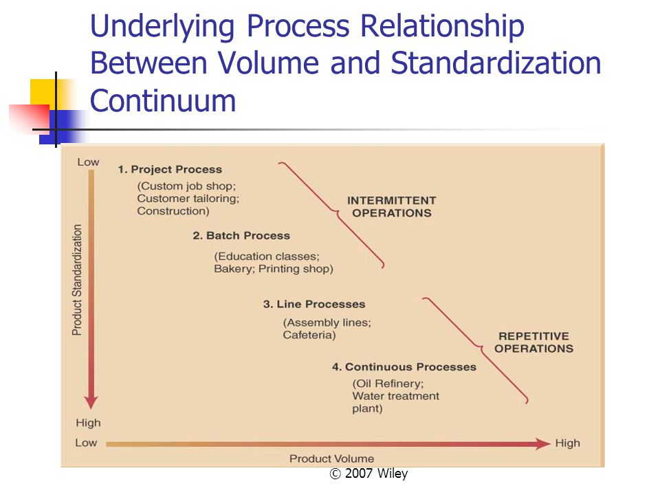 Underlying Process Relationship Between Volume and Standardization Continuum