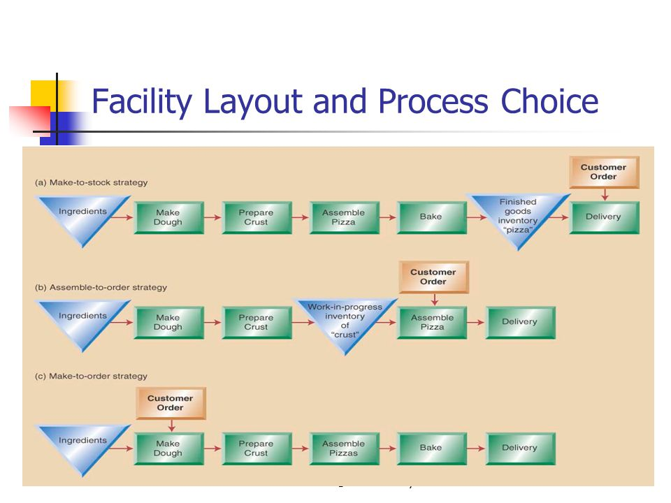 Facility Layout and Process Choice