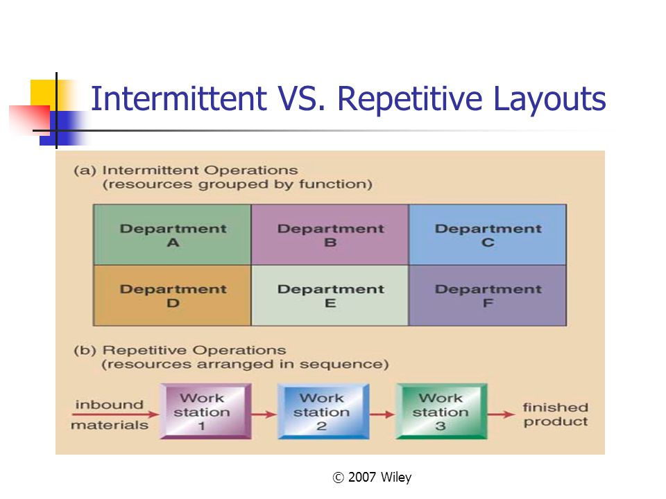 Intermittent VS. Repetitive Layouts