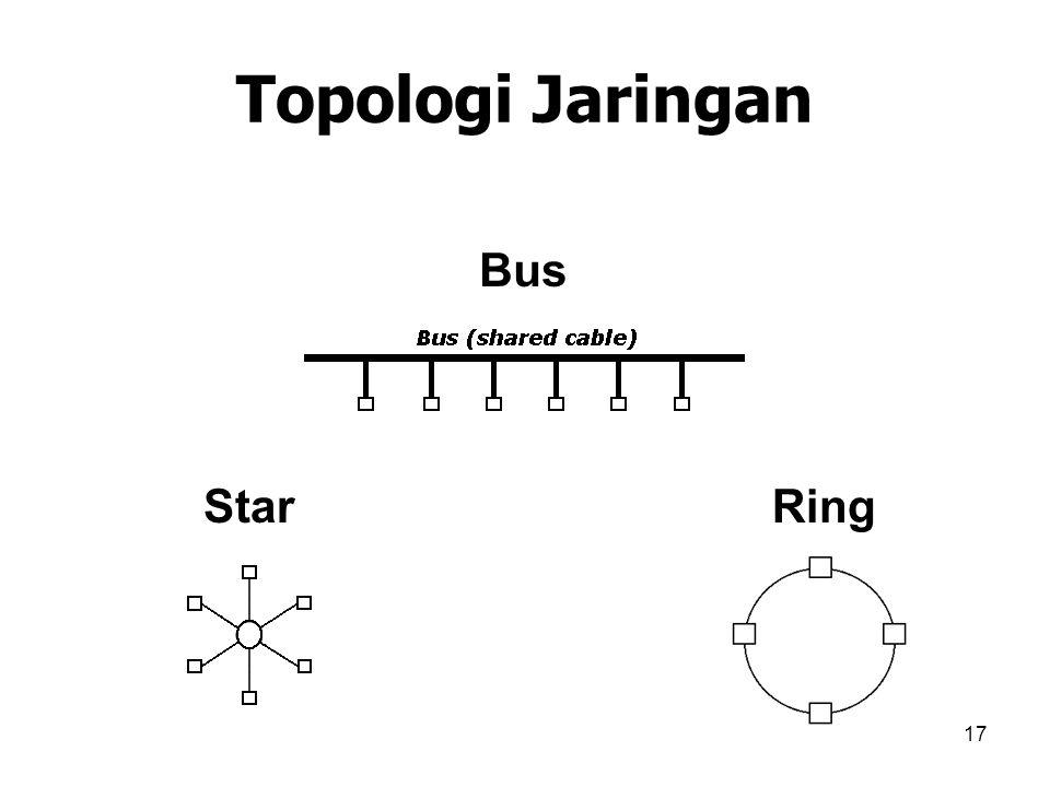 Topologi Jaringan Bus Star Ring