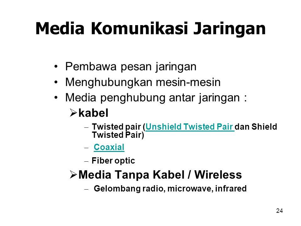 Media Komunikasi Jaringan