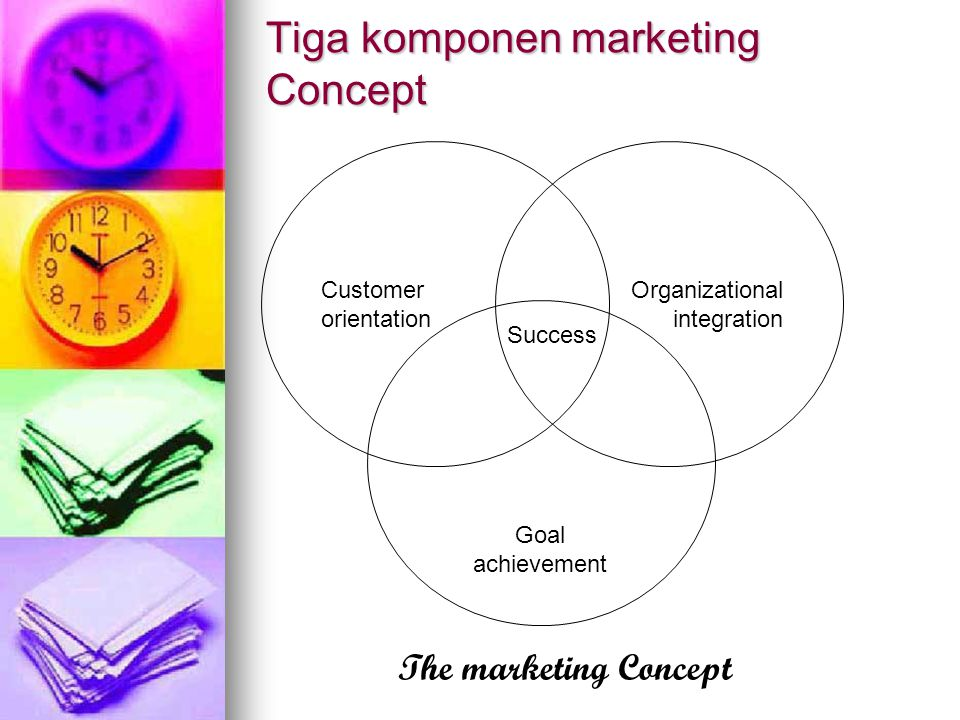 Tiga komponen marketing Concept