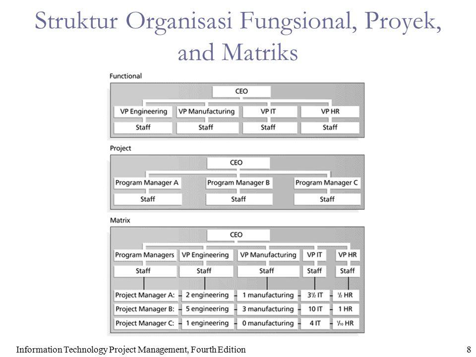 Struktur Organisasi Fungsional, Proyek, and Matriks