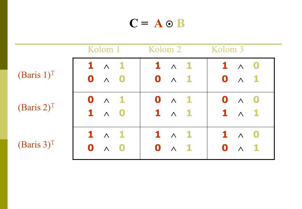 C = A  B Kolom 1 Kolom 2 Kolom 3 1  1 0  0 0  1 1  0 (Baris 1)T