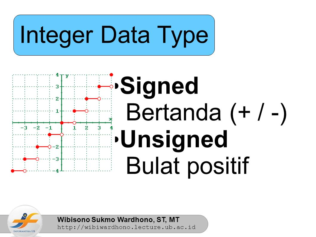 Integer Data Type Signed Bertanda (+ / -) Unsigned Bulat positif 2