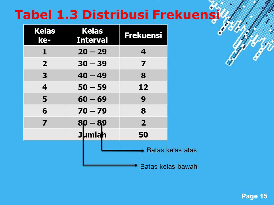 Tabel 1.3 Distribusi Frekuensi