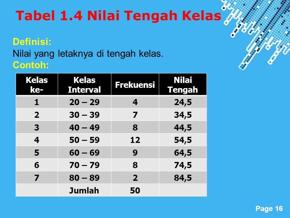 Tabel 1.4 Nilai Tengah Kelas