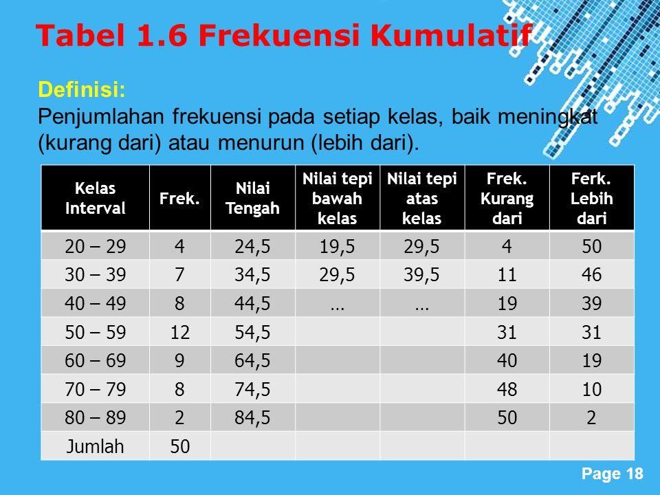 Tabel 1.6 Frekuensi Kumulatif