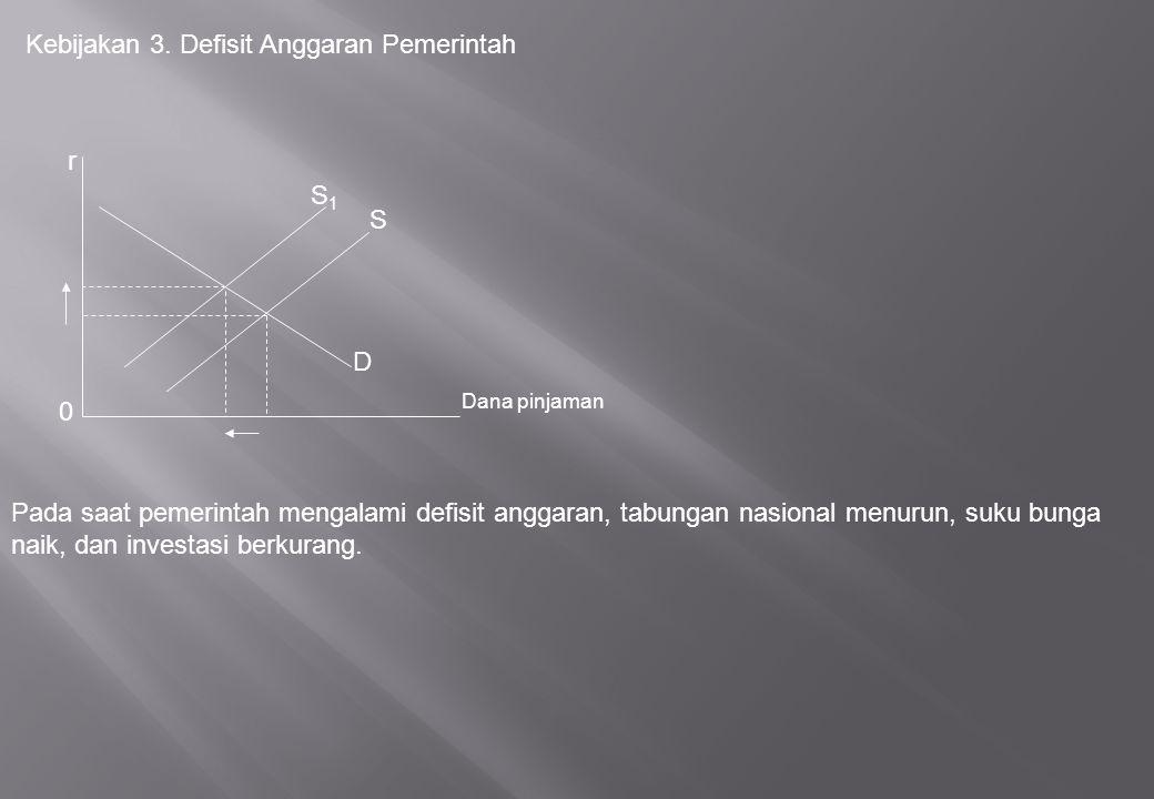 Kebijakan 3. Defisit Anggaran Pemerintah
