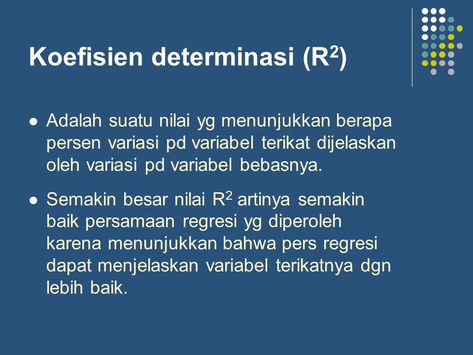 Koefisien determinasi (R2)
