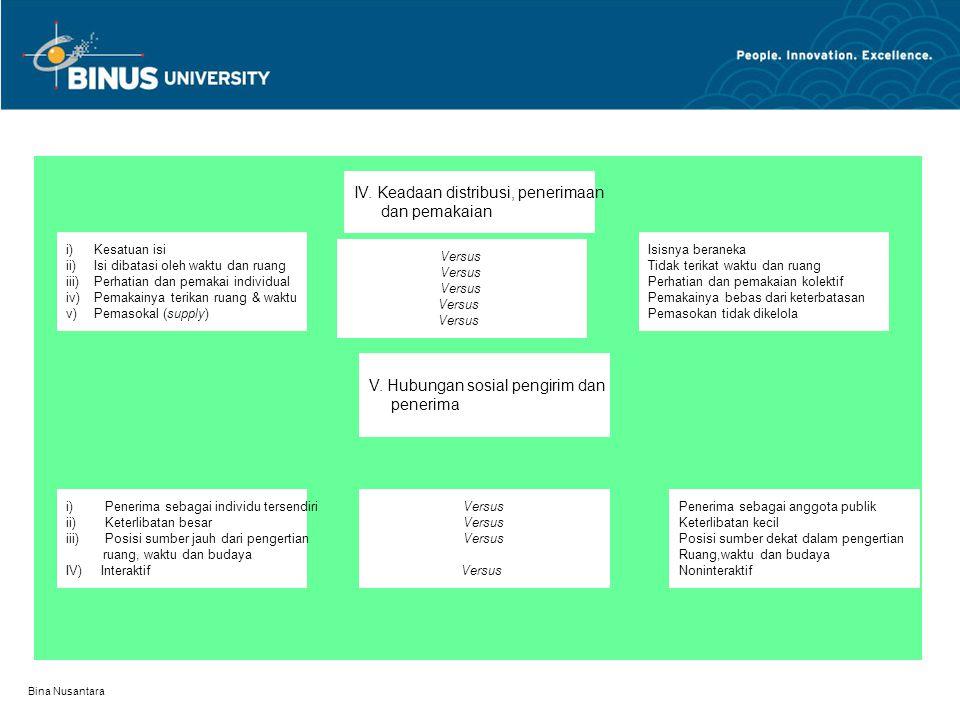 IV. Keadaan distribusi, penerimaan dan pemakaian