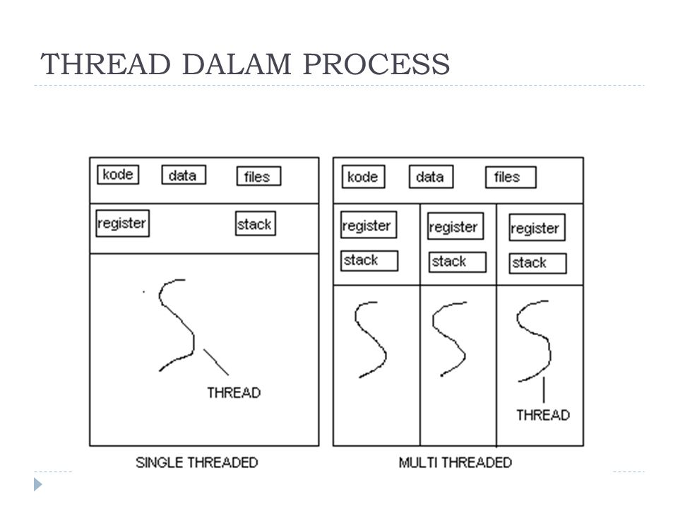 THREAD DALAM PROCESS