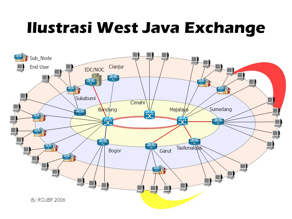 Ilustrasi West Java Exchange