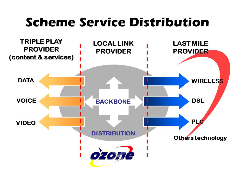 Scheme Service Distribution