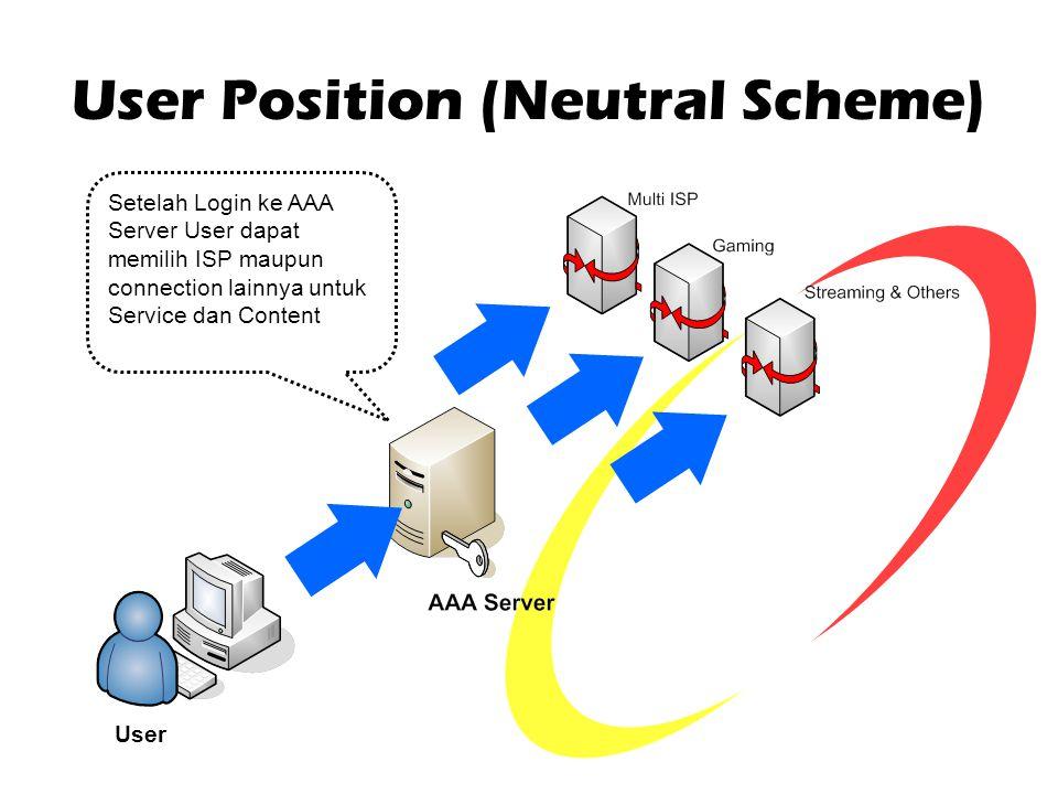 User Position (Neutral Scheme)