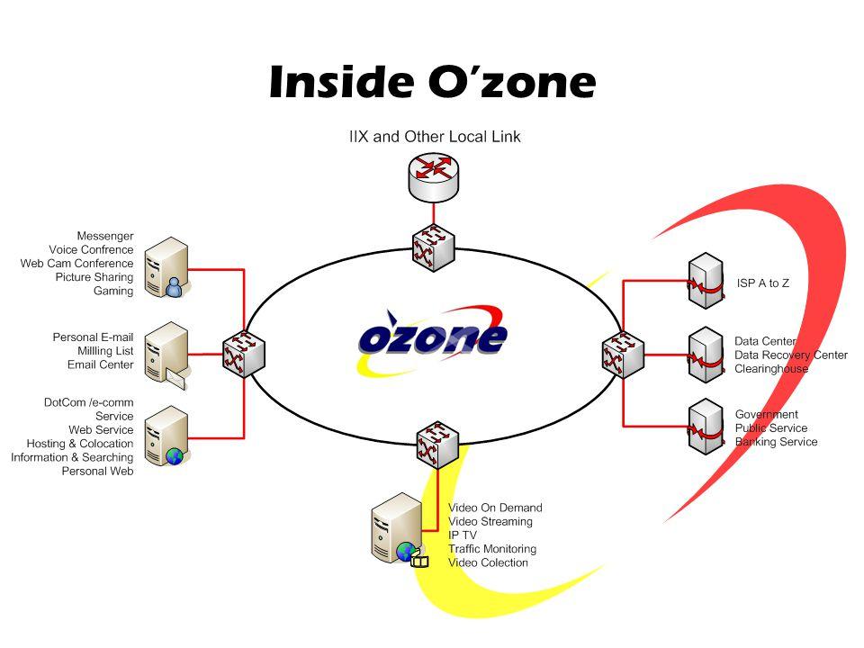 Inside O'zone