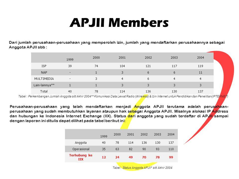 APJII Members Dari jumlah perusahaan-perusahaan yang memperoleh izin, jumlah yang mendaftarkan perusahaannya sebagai Anggota APJII sbb :