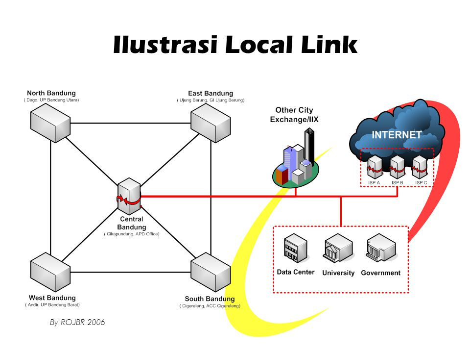 Ilustrasi Local Link By ROJBR 2006