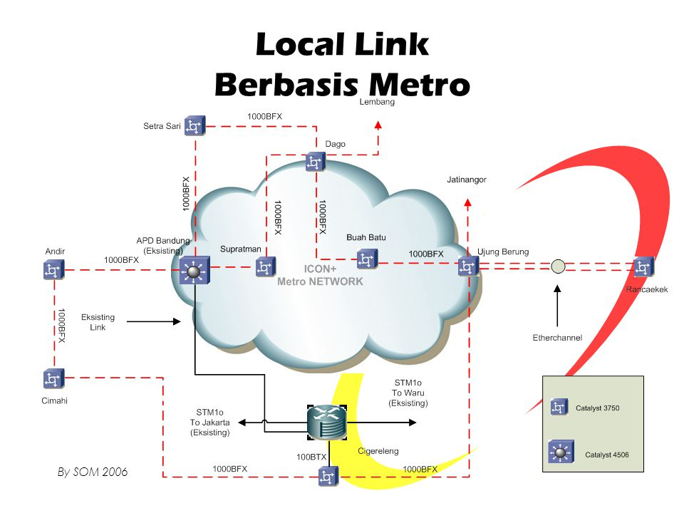 Local Link Berbasis Metro