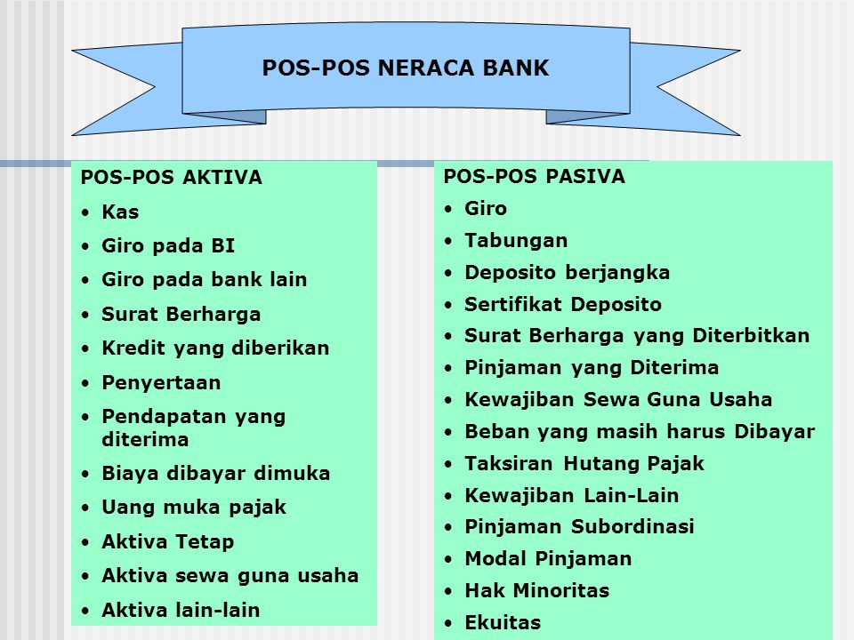 POS-POS NERACA BANK POS-POS AKTIVA Kas Giro pada BI