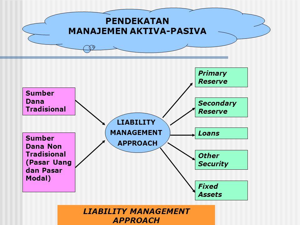 MANAJEMEN AKTIVA-PASIVA LIABILITY MANAGEMENT APPROACH