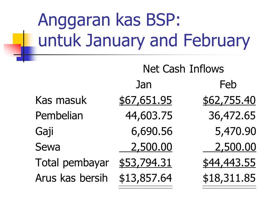 Anggaran kas BSP: untuk January and February
