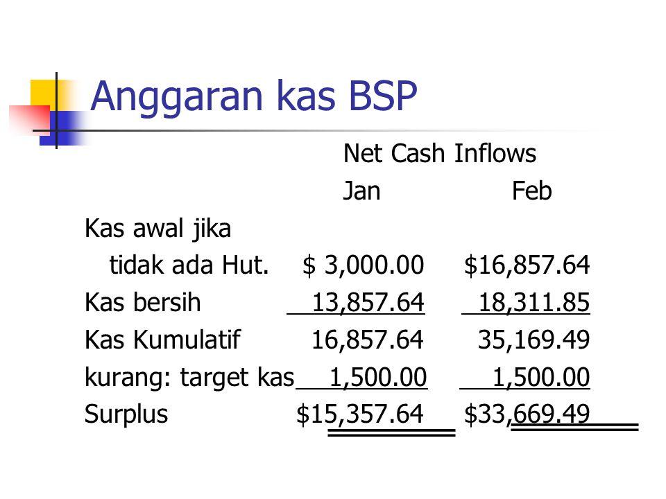 Anggaran kas BSP Net Cash Inflows Jan Feb Kas awal jika