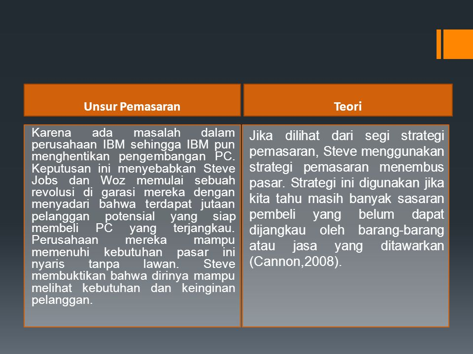 Unsur Pemasaran Teori.